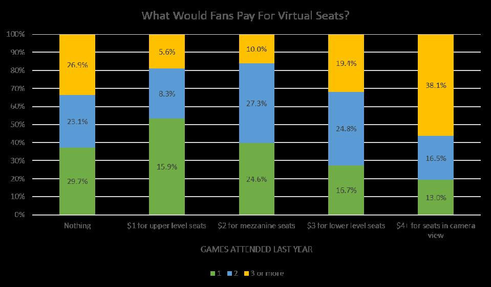 How much will fans pay for virtual seats?