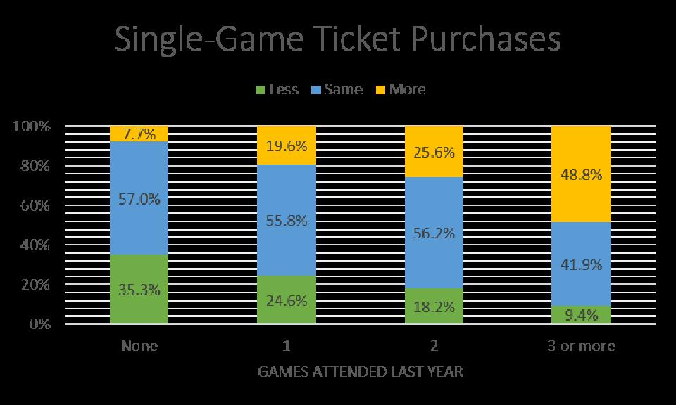 The % of fans likely to buy less, same or more tickets this year after the pandemic.