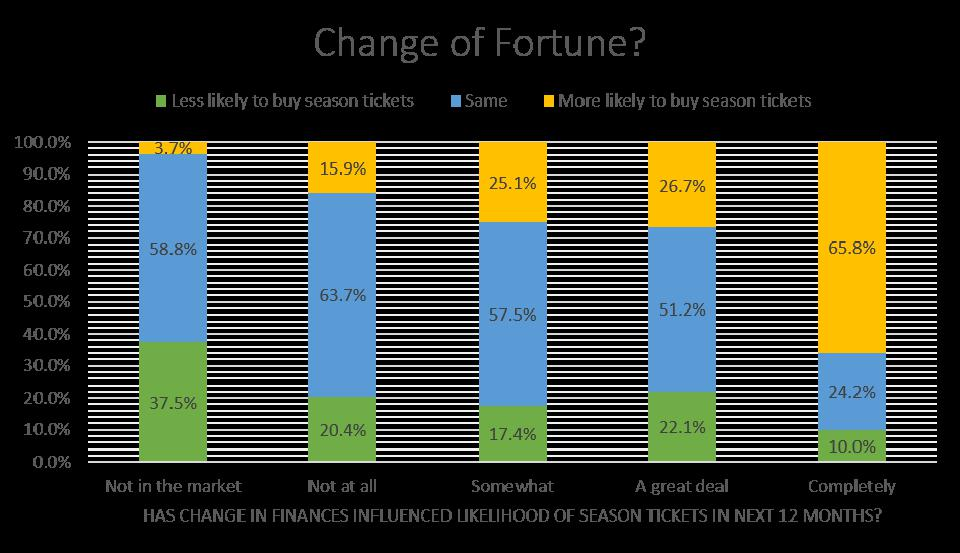 The % of people whose finances have changed and likelihood of buying season tickets.