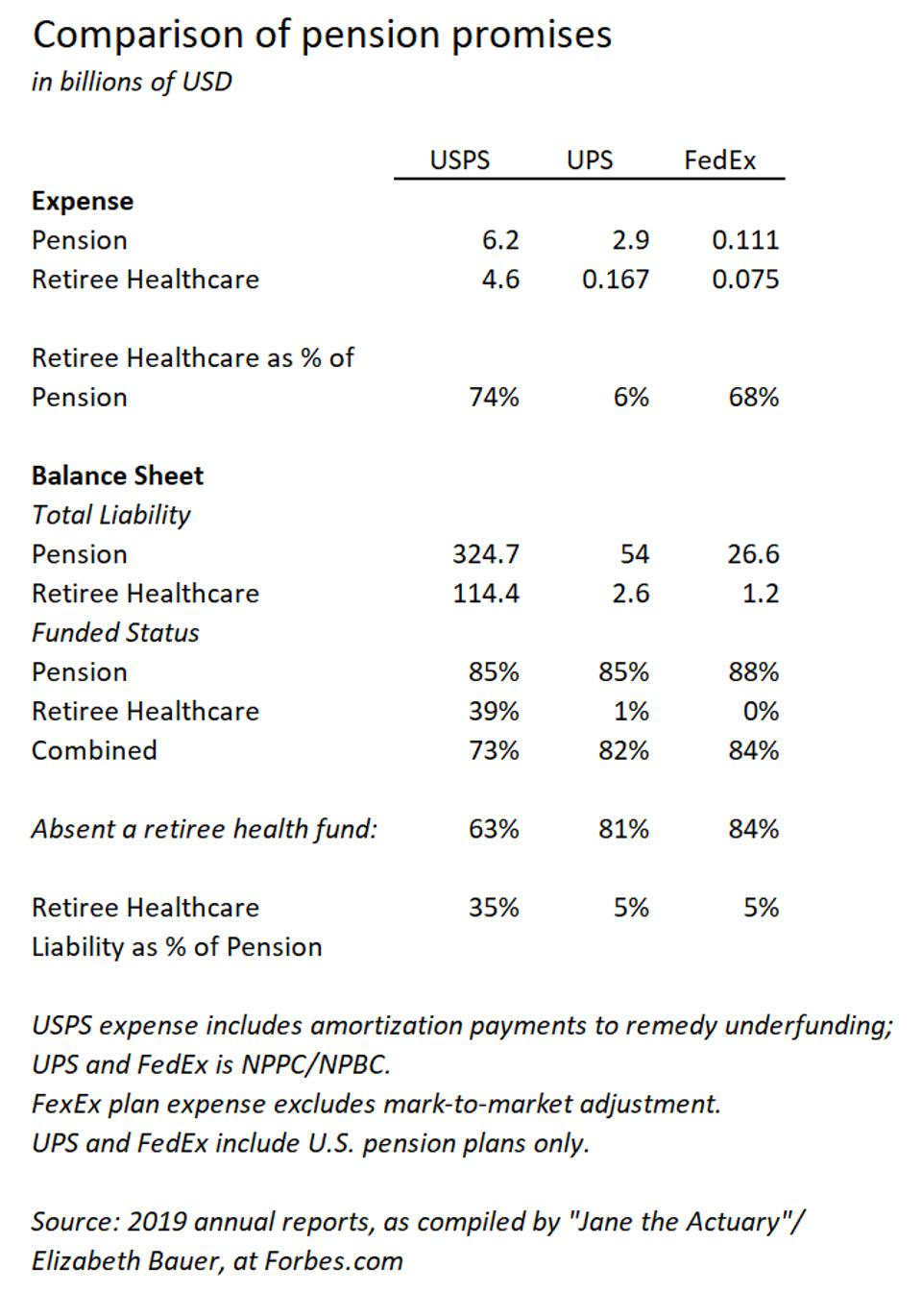 Summary of pension and retiree healthcare liabilities