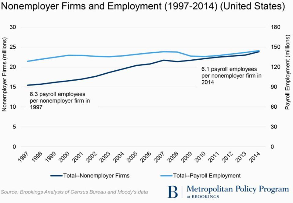 Nonemployer First and Employment 1997-2014