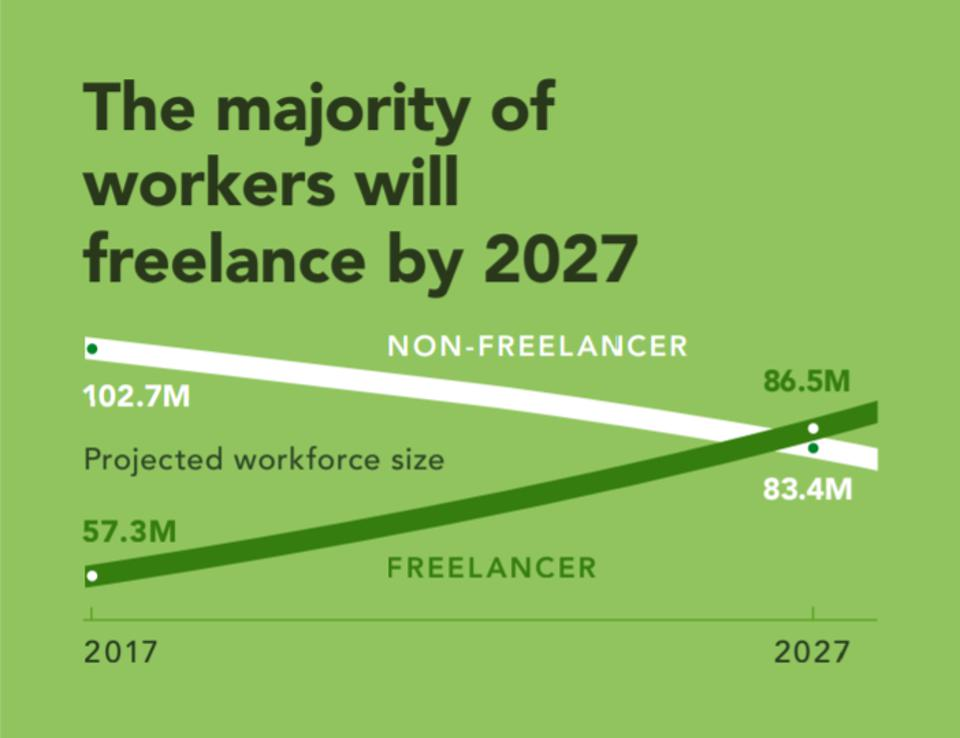 Freelancer's Union and Upwork Believe The Majority of Workers Will Be Freelance in 7 years