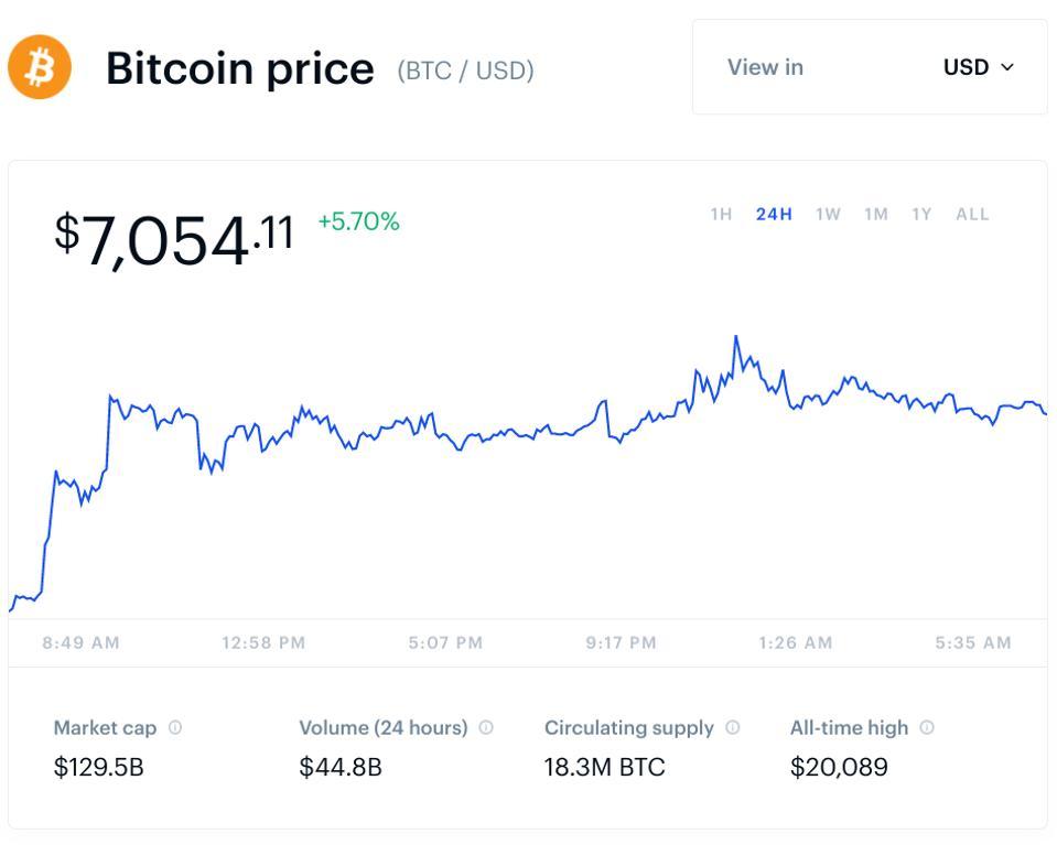 bitcoin, bitcoin price, ethereum, Ripple, XRP, litecoin, bitcoin cash, chart