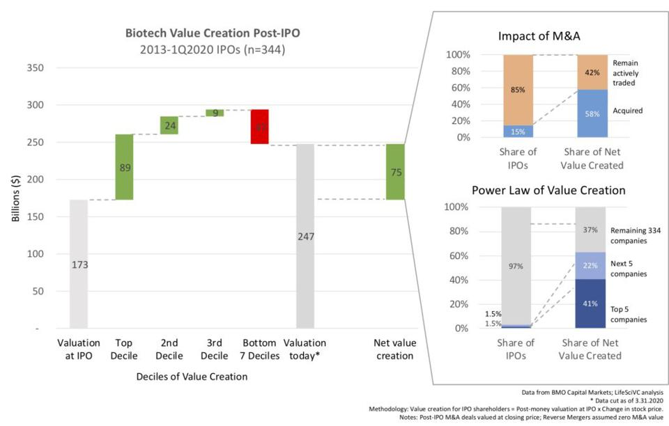 Biotech Value Creation Post-IPO