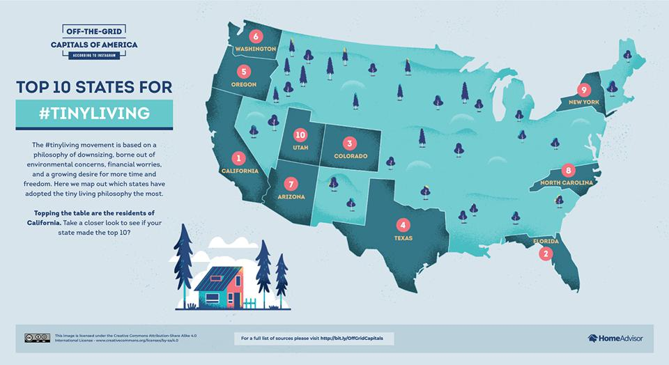 The top tiny living states in America.