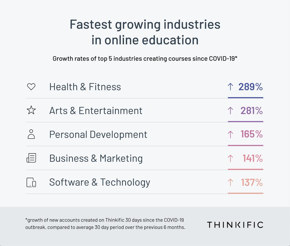 Fastest growing industries creating courses since COVID-19.