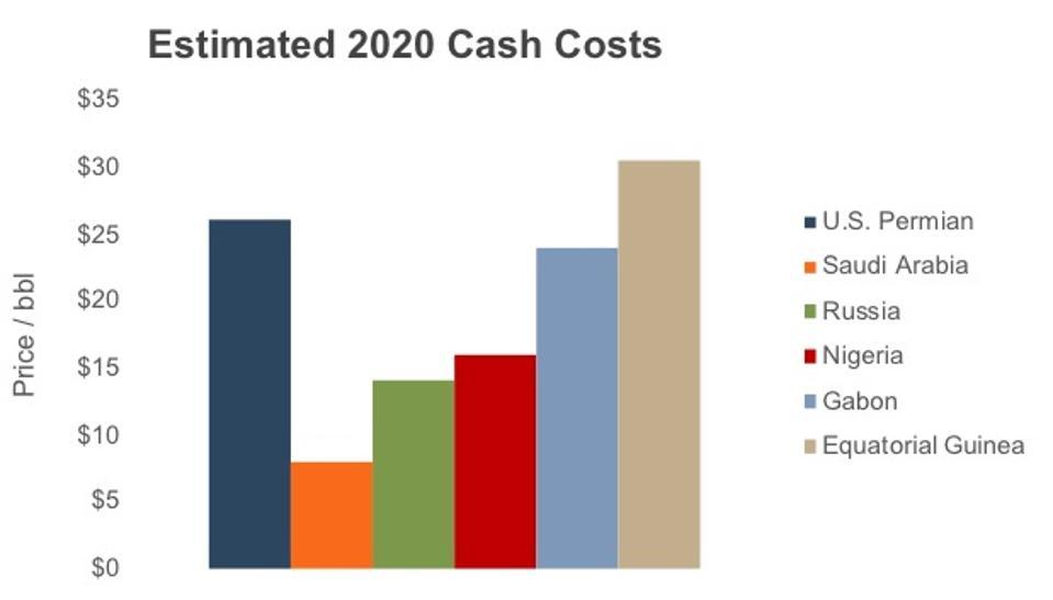Estimated 2020 Cash Costs