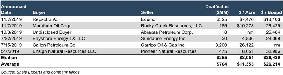 A sample of transactions in 2019 in the Eagle Ford shale area