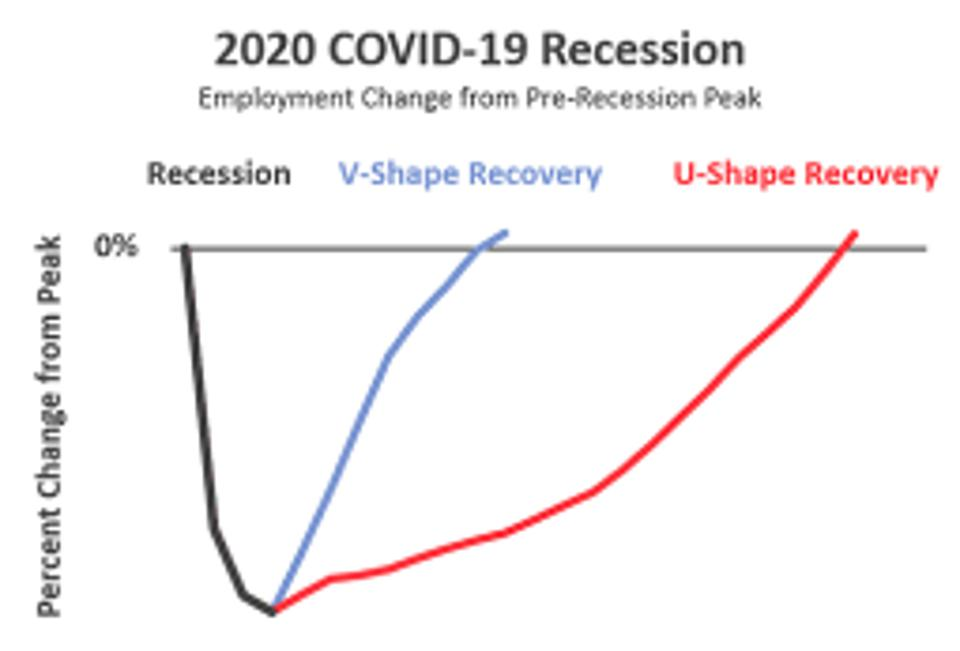 The shape of economic recovery is often described as a letter like L, V, or U based on how people think it will be shaped.