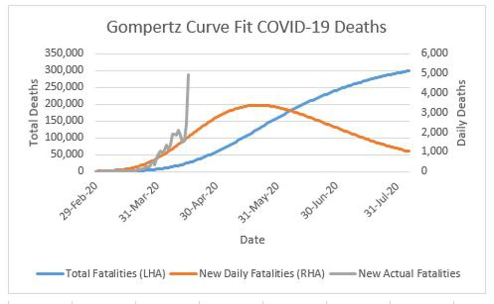 Figure 1: Forecasts of total U.S. deaths due to COVID-19 and daily deaths, and actual daily deaths.