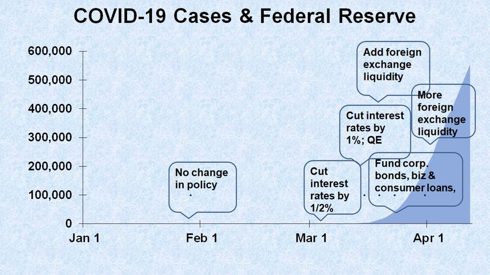 chart of COVID-19 cases with monetary policy decisions