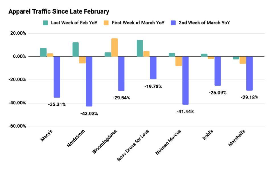 Apparel Traffic Late February 2020
