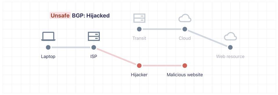BGP Hijack