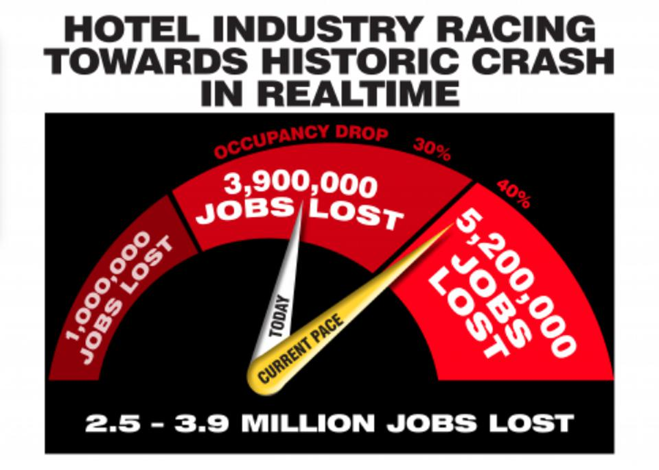 Hotel industry lost jobs