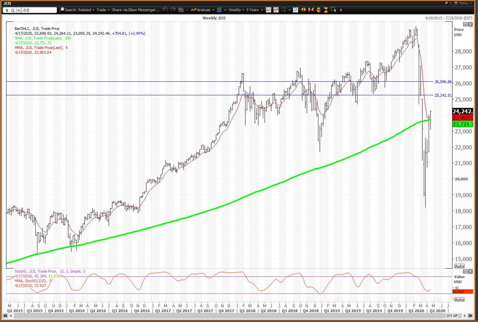 The weekly chart for the Dow is positive