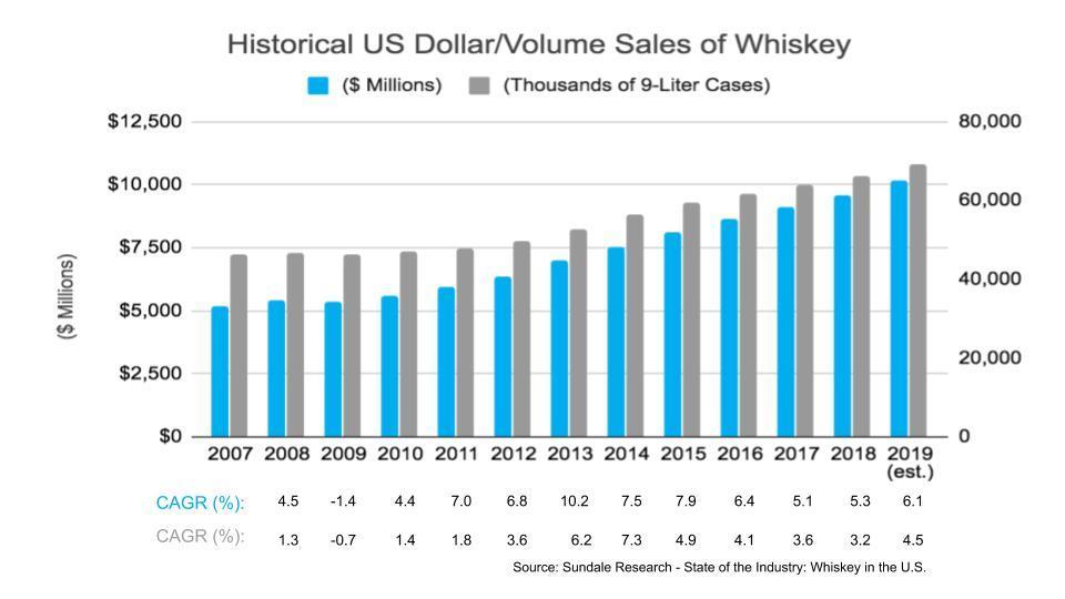 Historical US dollar/Volume Sales Of Whisky