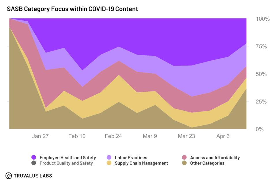 SASB Category Focus within COVID-19 Content