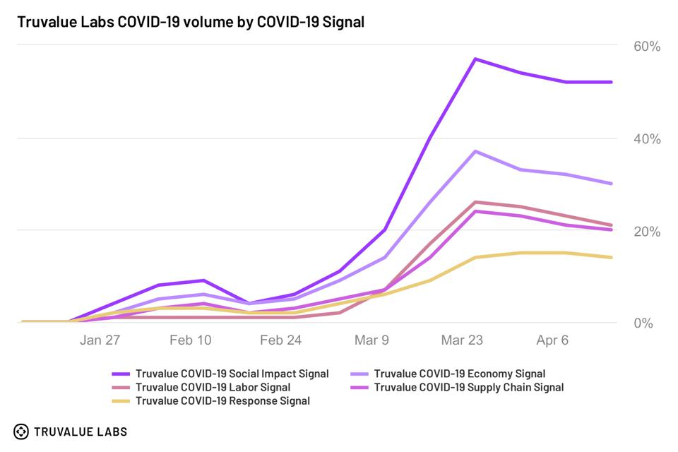 Truvalue Labs COVID-19 Volume by COVID-19 Signal