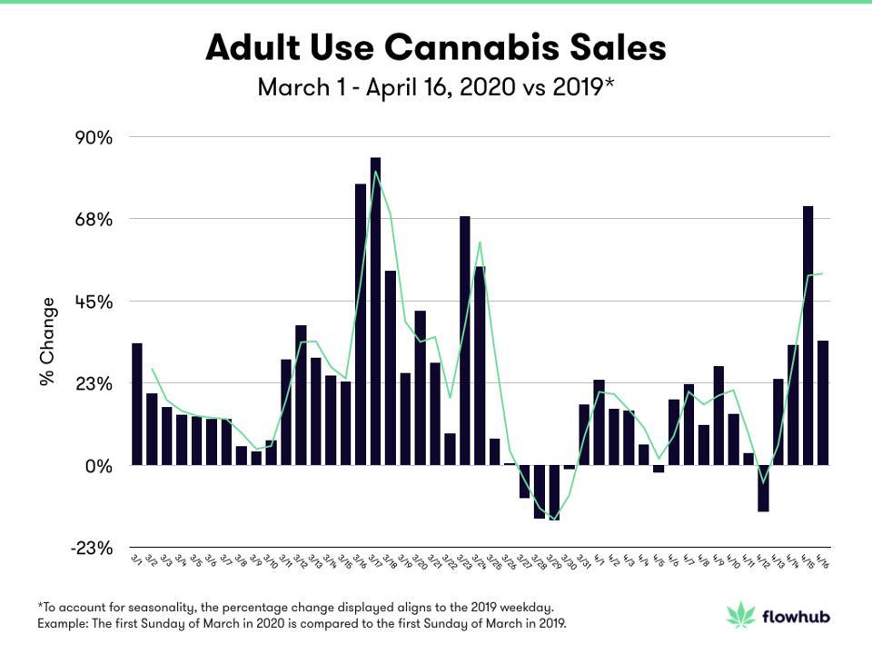 WRY Cannabis Sales - Flowhub