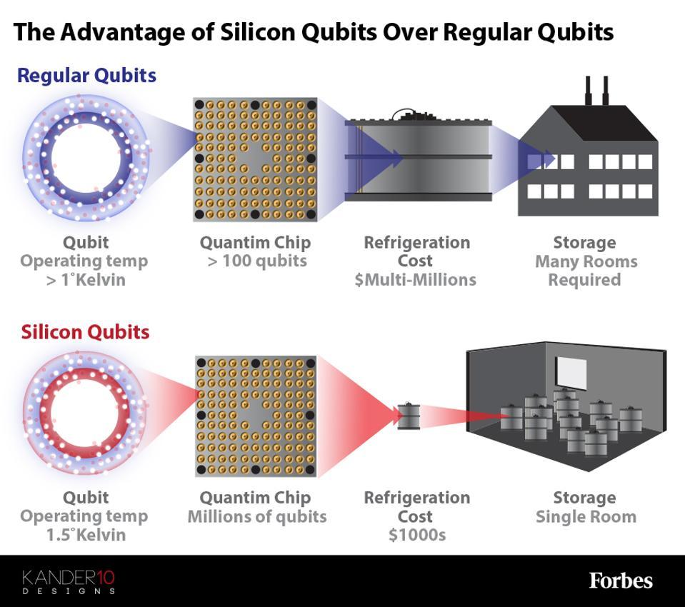 The advantage of silicon qubits over regular qubits