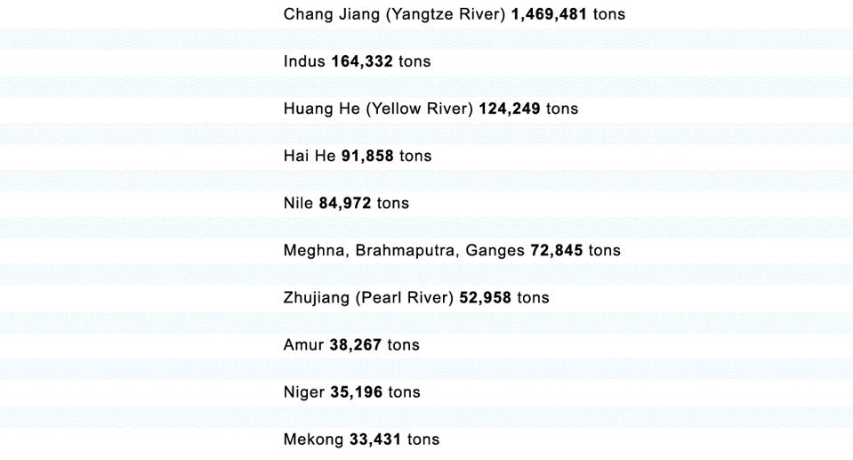 These 10 rivers alone carry more than 90% of the plastic waste that ends up in the oceans