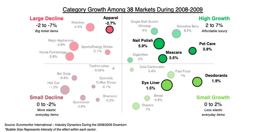 2x2 chart of high growth and large decline product categories in 2008 and 2009