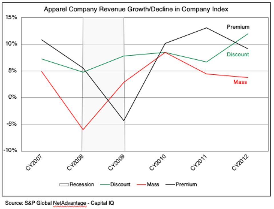 Performance of apparel companies