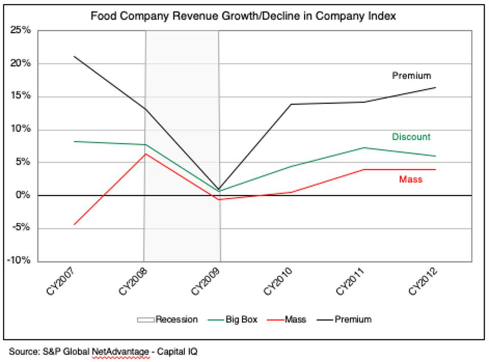 The growth and decline of food companies