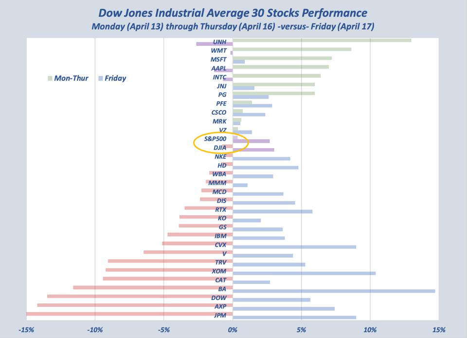 Friday's performance - shows reversals from first 4 days