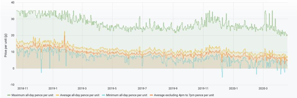 Energy prices from Octopus Energy