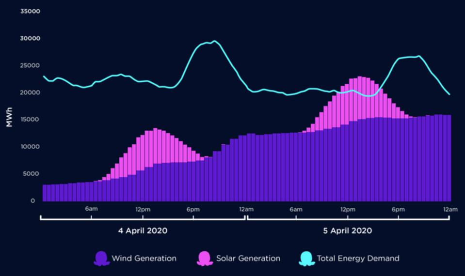 A graph showing U.K. electricity supply and demand on April 4-5 2020