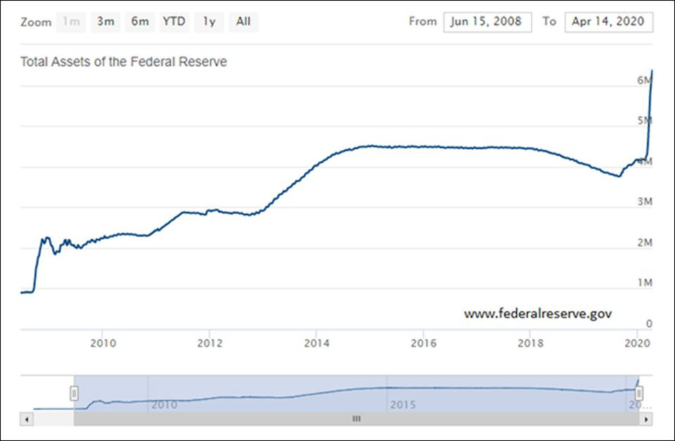 The Federal Reserv's balance sheet is now truly astronomical