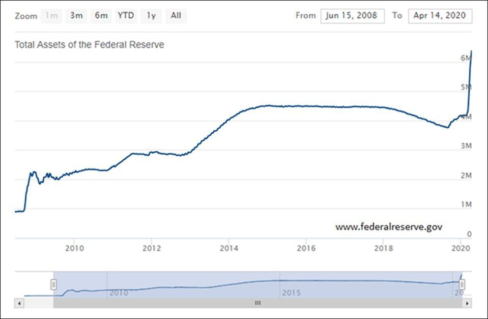 Fed Drains $40 Billion From Its Balance Sheet, Stocks ... |Federal Reserve Balance Sheet Duration