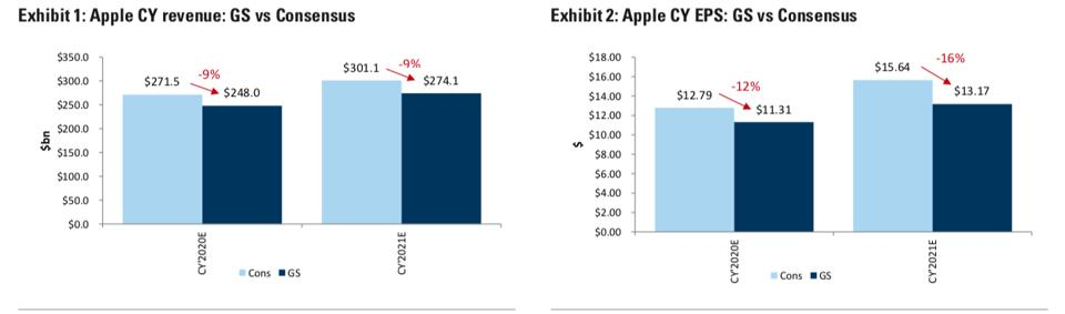 Calendar revenue and EPS estimates