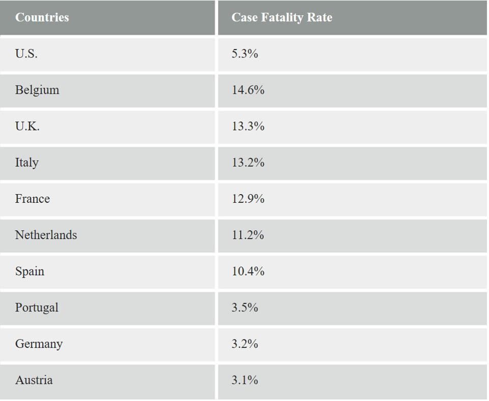 Case fatality rates