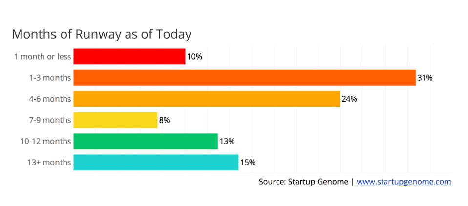 Nearly two-thirds of startups globally say they'll run out of money within six months.