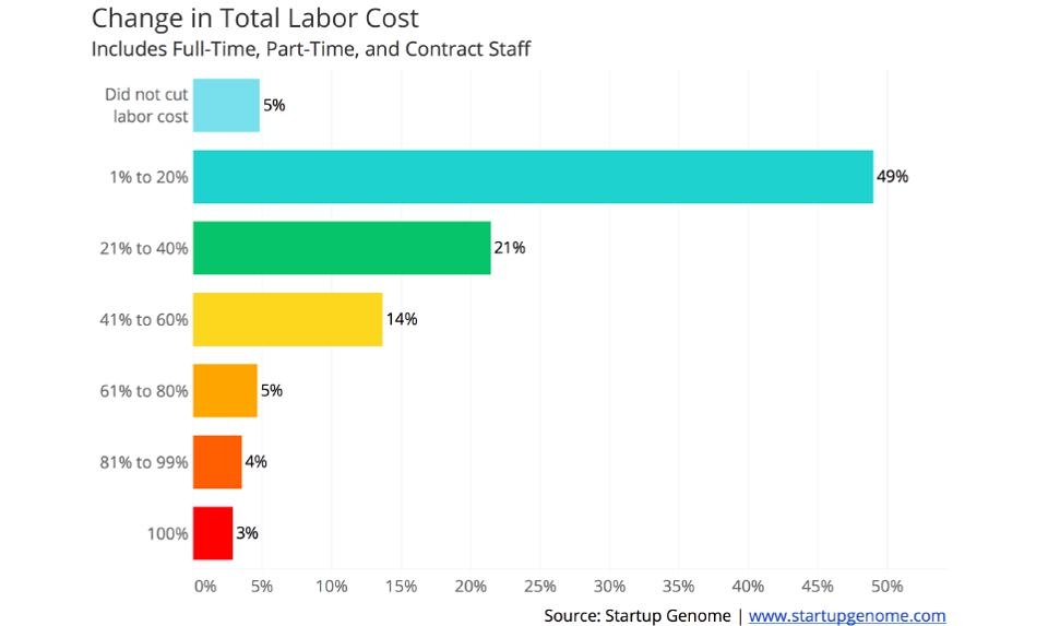 Globally, nearly half of startups have reduced labor costs by more than 20 percent.