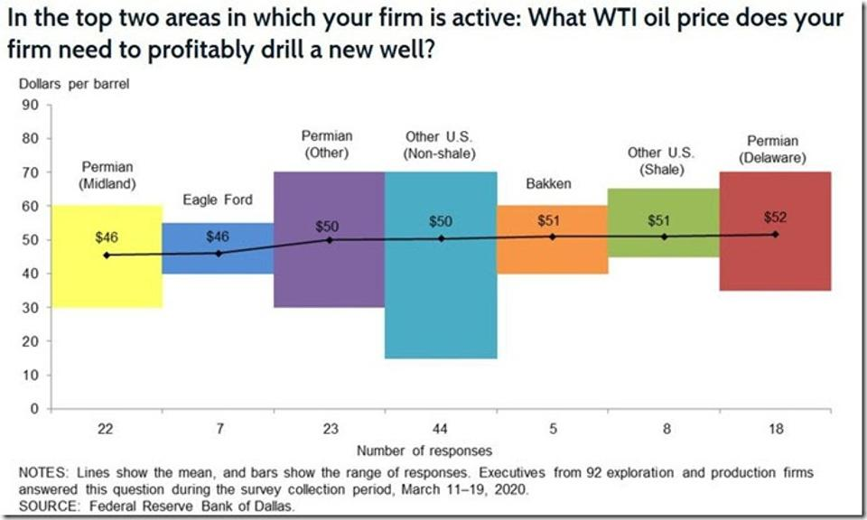 In the top two areas in which your firm is active: What WTI oil price does your firm need to cover operating expenses for existing wells?