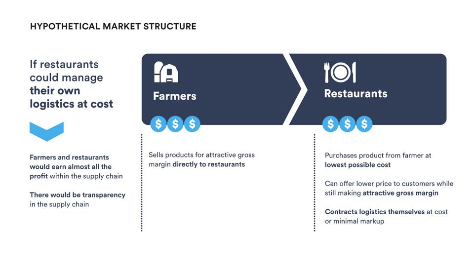 Hypothetical food supply chain market structure
