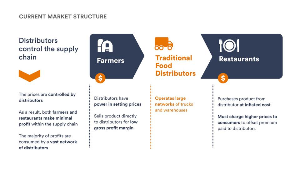 Current Food Supply Chain