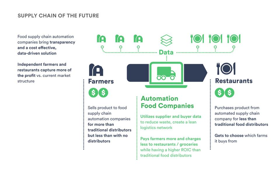 Supply chain of the future
