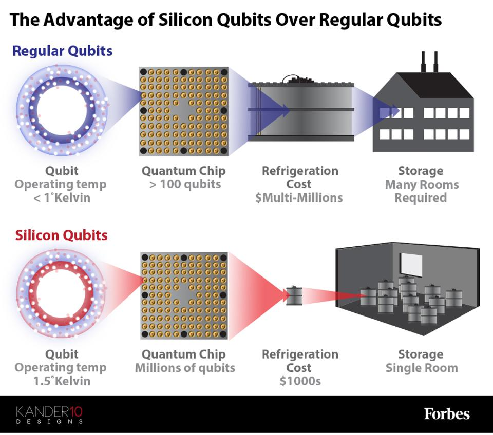 The advantage of silicon qubits over regular qubits