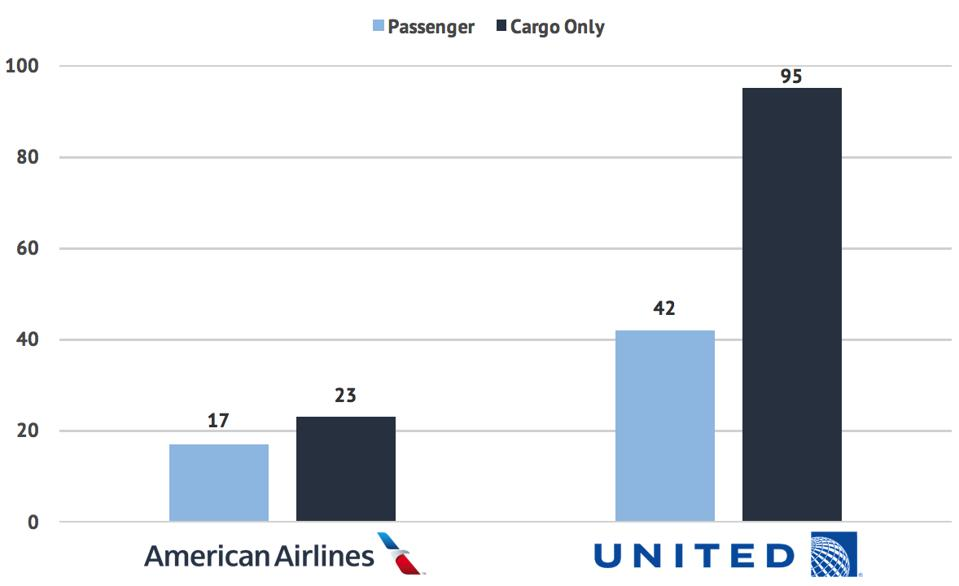 Passenger versus cargo-only flights at American Airlines and United Airlines