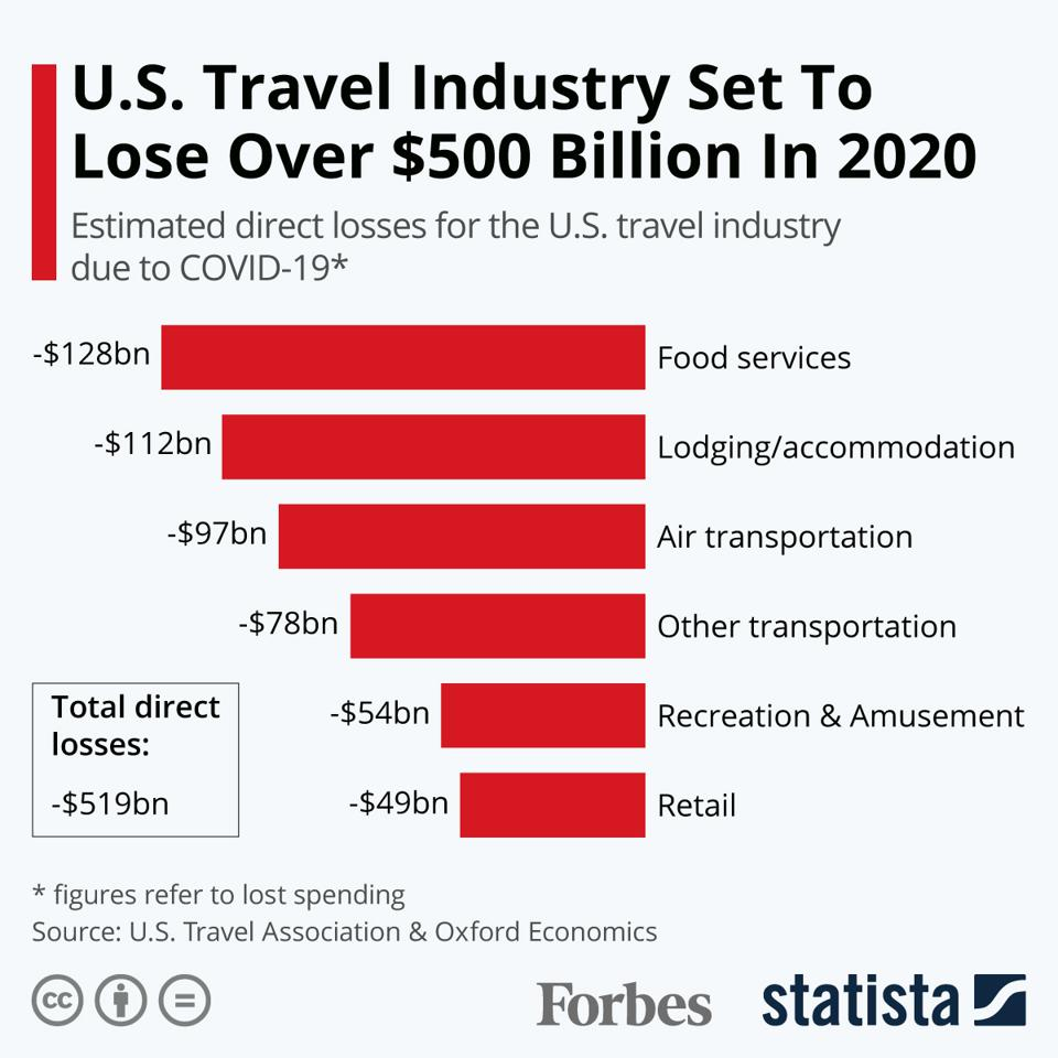 Direct Losses US Travel Industry due to Covid-19