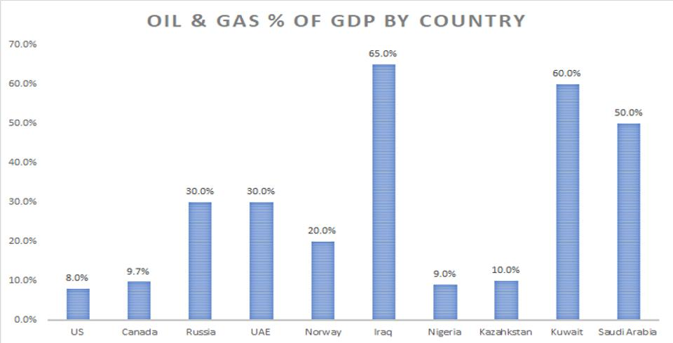 What Negative Oil Prices Mean To The Top Exporting Countries  by Neil Edwards