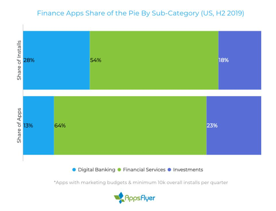 54% of fintech app installs are financial services. 28% are digital banking apps, and 18% are investment apps.