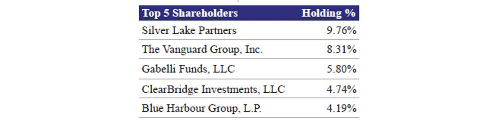 Top 5 Shareholders