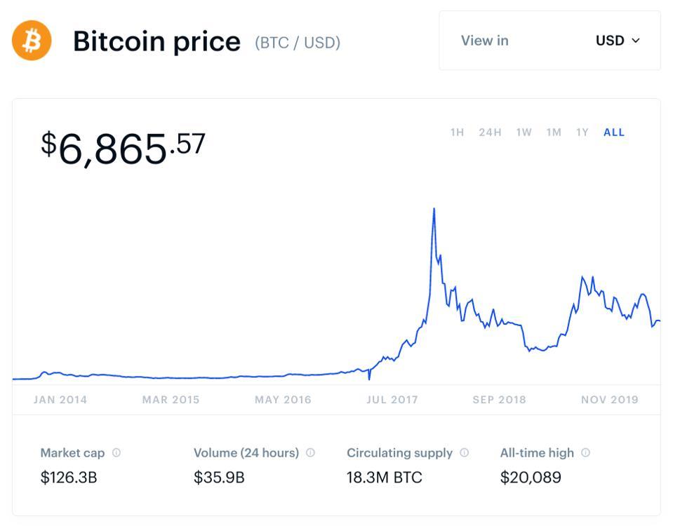 bitcoin, bitcoin price, Mark Cuban, chart