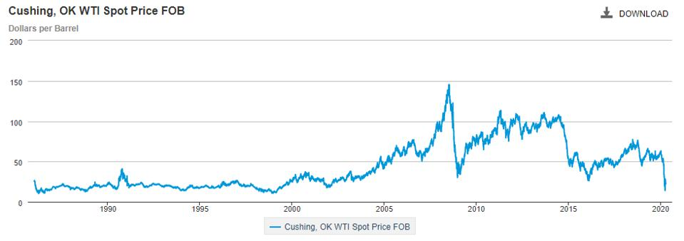 Spot price of West Texas Intermediate crude oil from 1986 through 2020