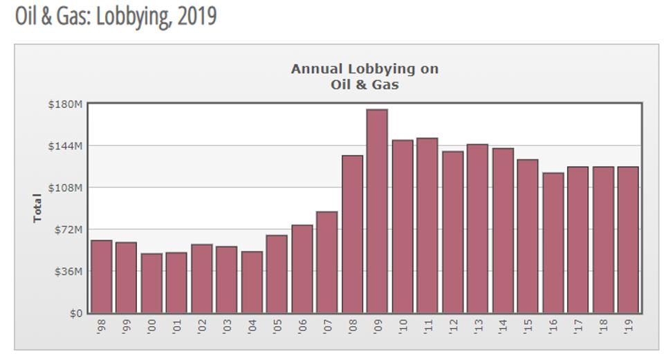 Aggregate values of lobbying dollars spent by oil and gas producers, 1998-2019